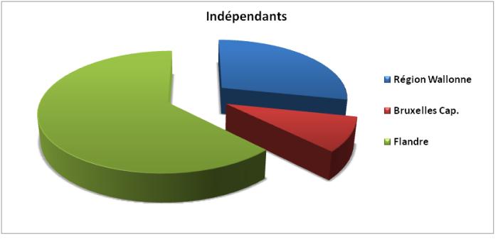 Répartition par région, Wallonie, Bruxelles et Flandre, des indépendants en Belgique