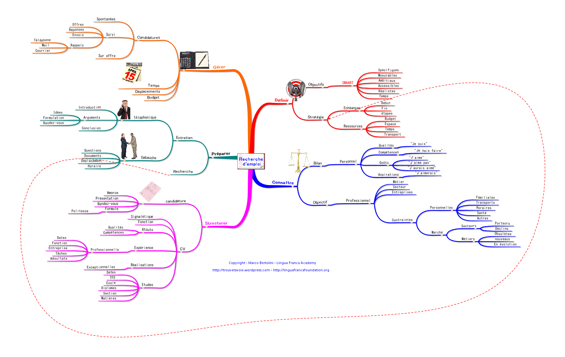 mind mapping et recherche d u2019emploi   conf u00e9rence au salon