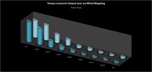 Temps d'utilisation journalier des logiciels de mindmapping
