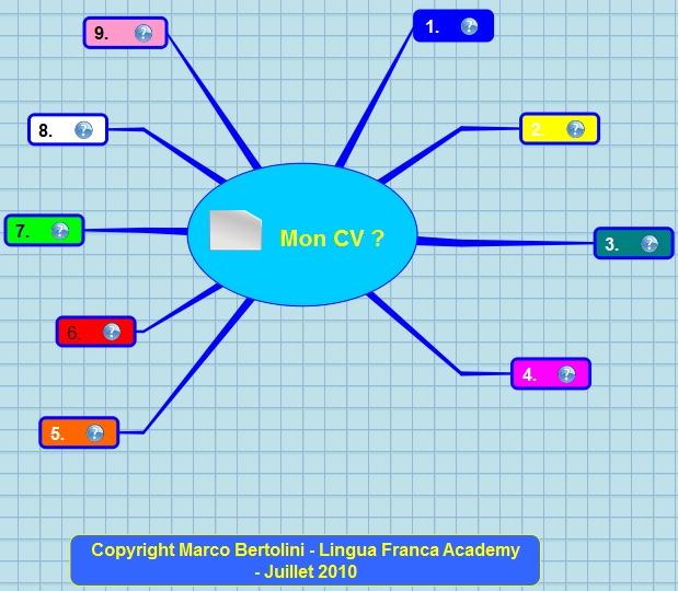 construisez un cv gagnant avec le mind mapping  u2013 phase 1