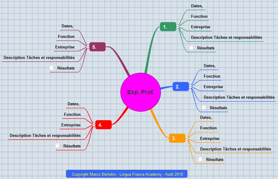 construisez un cv gagnant avec le mind mapping  u2013 phase 3