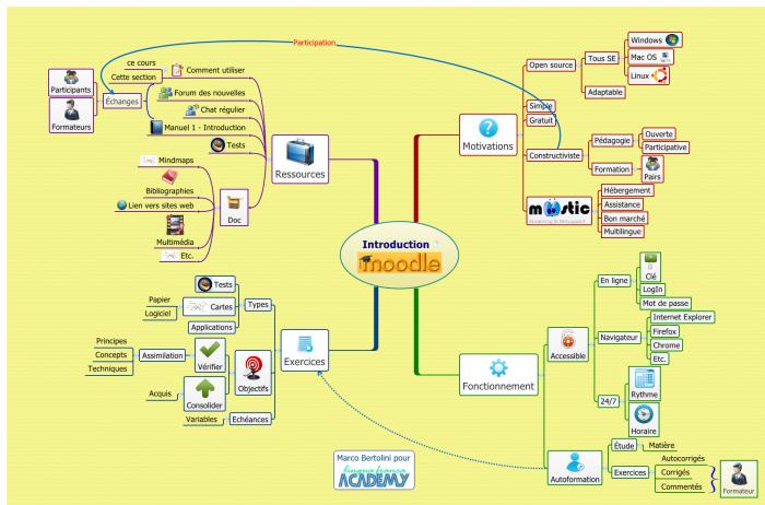Carte mentale réalisée avec XMind sur l'adoption de la plateforme Moodle sur le serveur suisse Moostic
