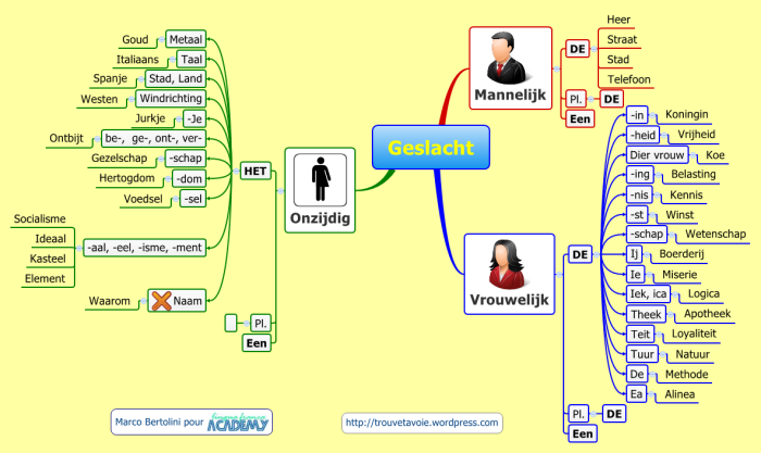 Langues Mod 232 Les Gratuits De Mindmaps Et Concept Maps