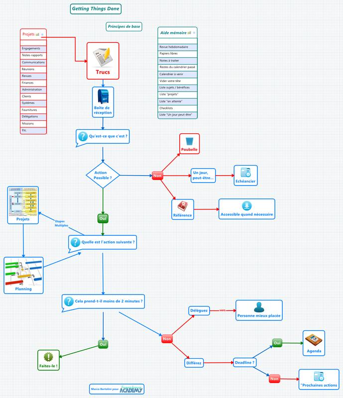 Mindmap réalisée avec le logiciel de mindmapping X Mind : Gestion du temps avec GTD - flux