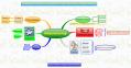 Exemple de mindmap : aide éducative aux Pays-Bas
