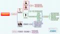 Adjectif - Modèle gratuit PDF