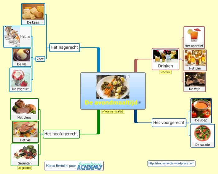 Mod les gratuits en langue les repas en n erlandais formation 3 0 - Repas de tous les jours ...