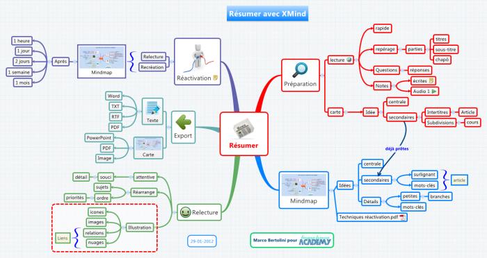 Carte mentale : comment résumer un cours ou un article avec une mindmap numérique