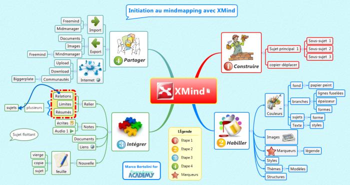 Mindmap : comment construire une carte mentale avec XMind