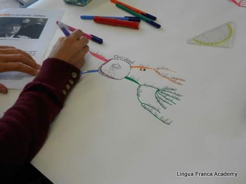 Atelier Apprendre A Apprendre : Résumer un texte avec le mindmapping
