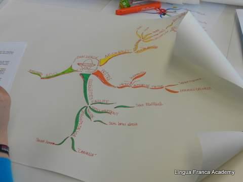 Exemple de mindmap dessinée à la main