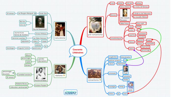 Exemple d'étude littéraire à l'aide d'une mind map XMind