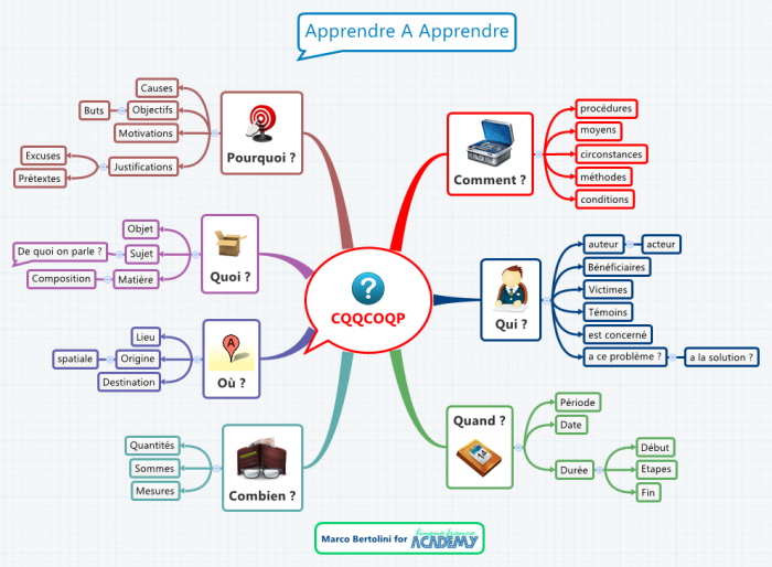 mind mapping software  u2013 revolution in education