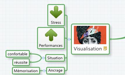 Réactivez votre mémoire avec la visualisation !