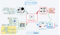 Mindmapping - Pour quoi faire