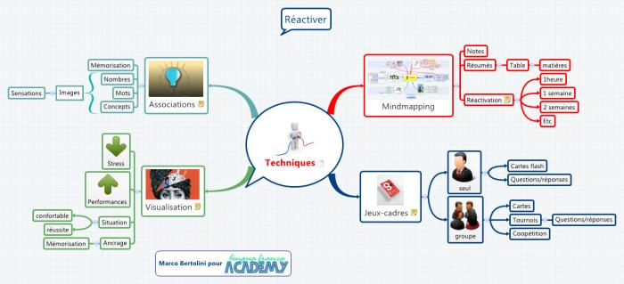 Méthode Comment étudier en 5 étapes : étape 2 - réactiver sa mémoire