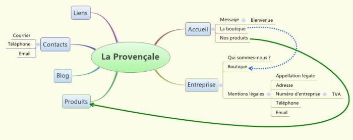 Modification de la mindmap XMind - structure du site web