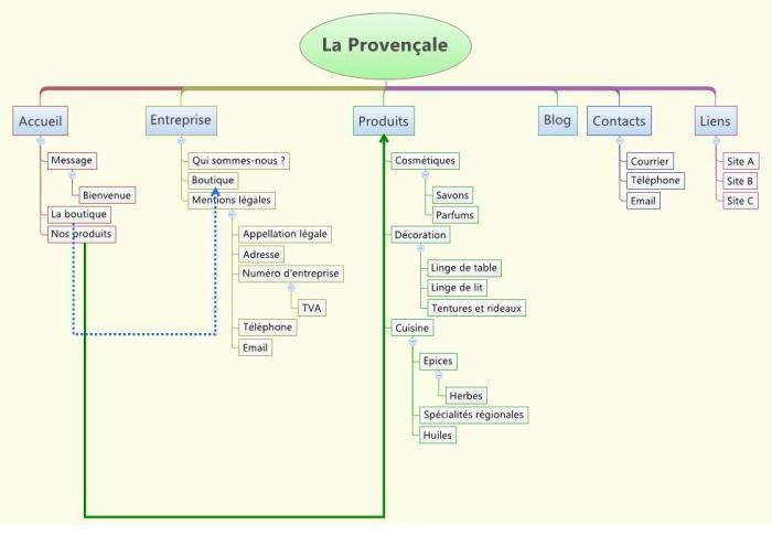 Structure organigramme du logiciel de mindmapping XMind