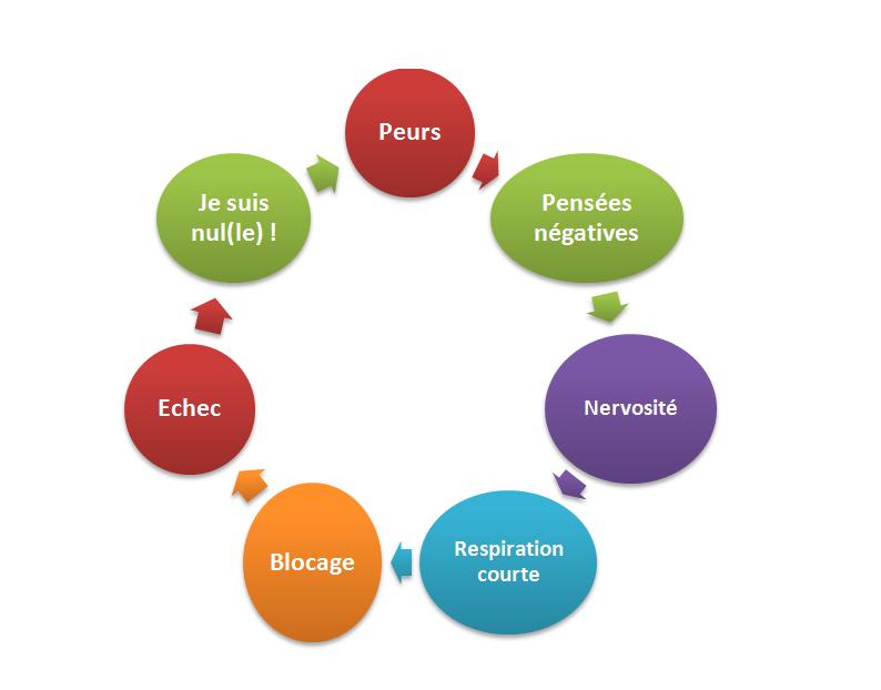 Le cercle vicieux du stress et comment s en faire un for Le stress
