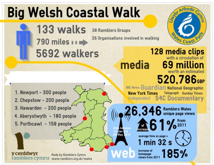 Un spéciment d'infographie réalisée avec l'application en ligne easel.ly