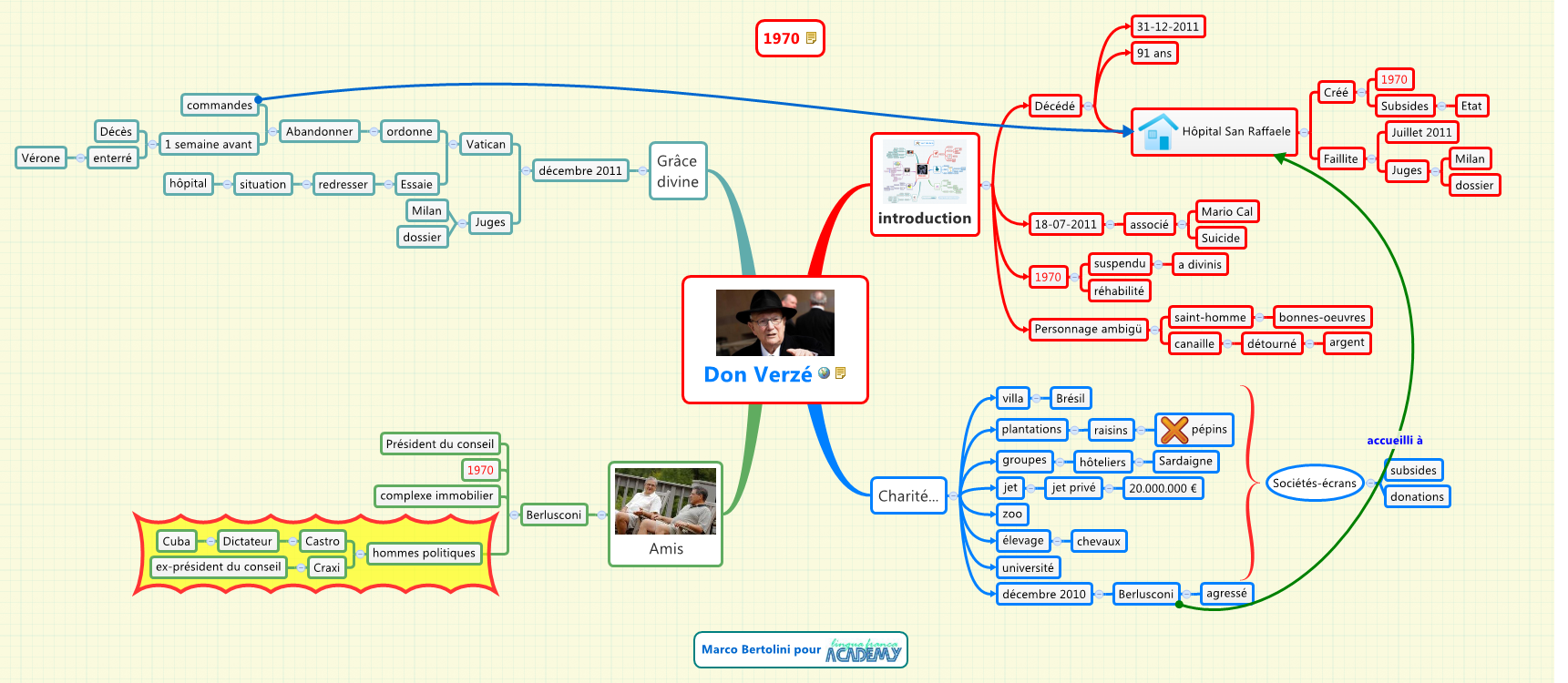 etudier avec le mindmapping   exemple de r u00e9sum u00e9 de texte  u2013 formation 3 0