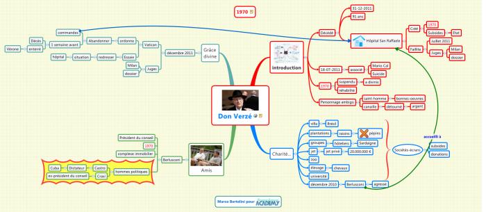 Exemple de résumé de texte avec une mindmap