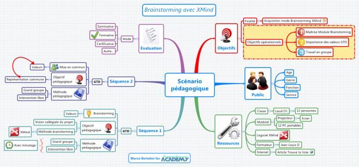 Mindmap réalisée avec le logiciel XMind