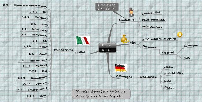 Structure des investissements de Black Rock sous forme de mindmap