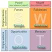 Analyse SWOT - AFOM