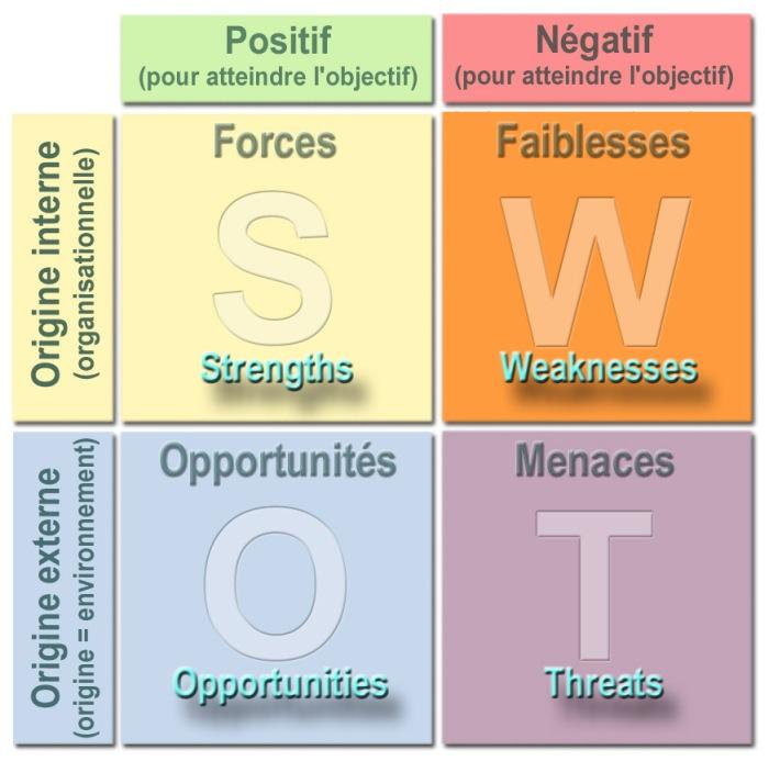 Matrice d'analyse de projet : forces, faiblesses, opportunités, menaces sous forme d'un tableau à double entrée