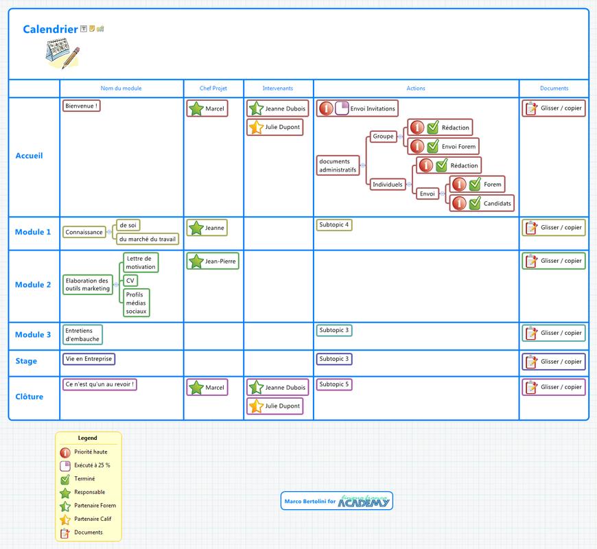 XMind : structure de tableau pour établir le calendrier du projet