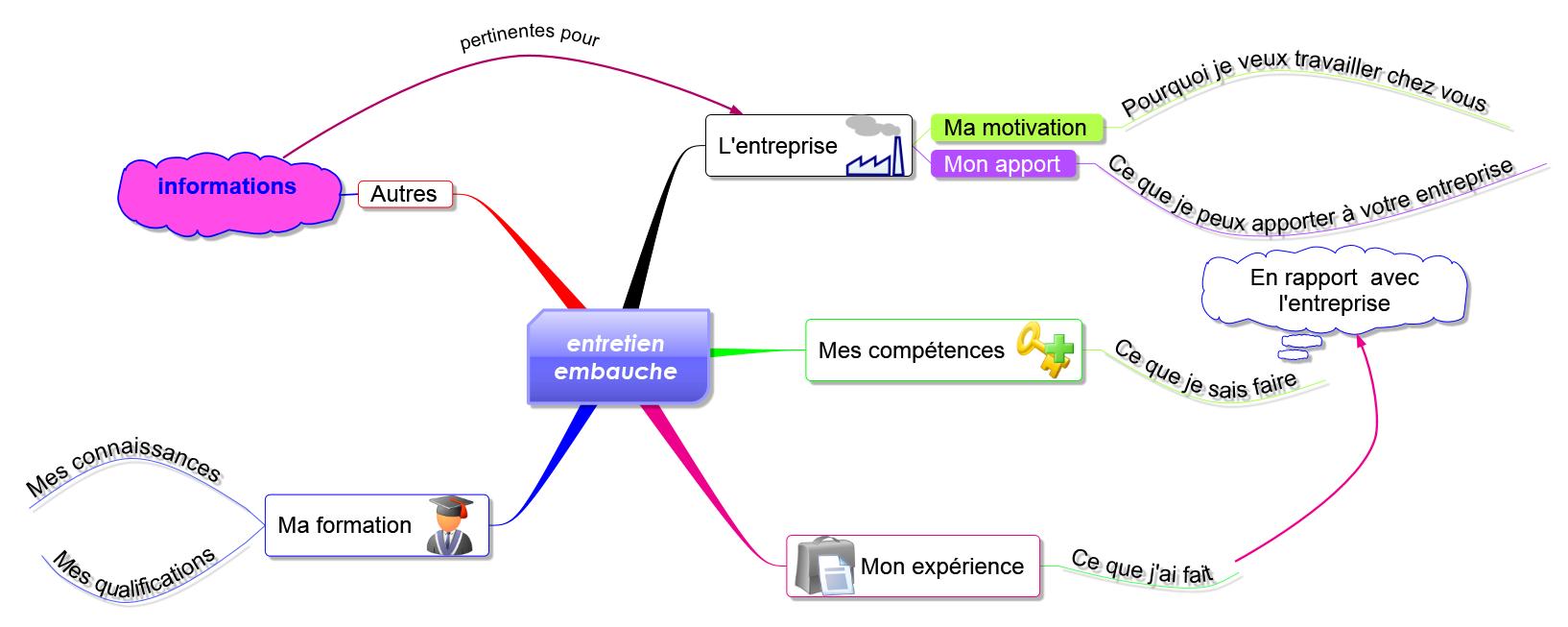 une mindmap pour votre entretien d u2019embauche  u2013 formation 3 0