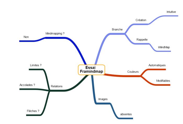 Résultat de l'essai de l'application de mindmapping en ligne