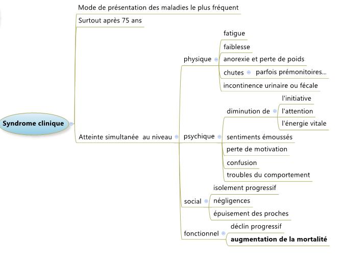 Structure sous forme d'arbre d'une carte mentale