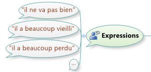 Utilisation du phylactère dans une mindmap pour exprimer une citation