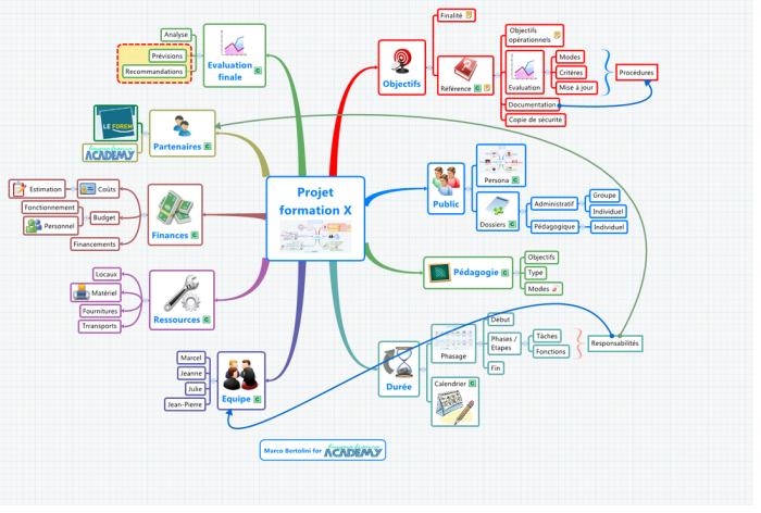 Carte mentale XMind : tableau de bord de pilotage de projet