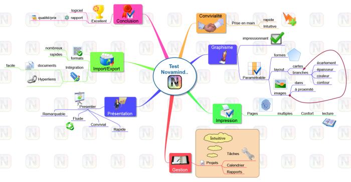 Carte mentale Novamind : un logiciel de mindmapping beau, riche et polyvalent
