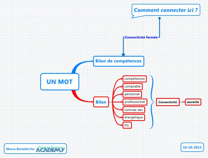 Mindmapping : une connectivité étendue grâce à l'utilisation des mots-clés