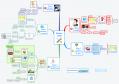 Mindmap sur la boîte à outils pour l'apprentissage