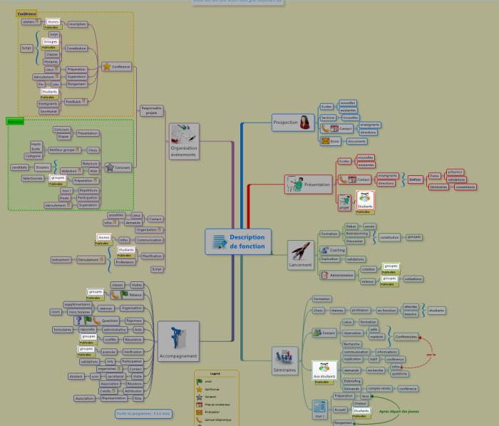 Carte mentale XMind : information filtrée par les étiquettes mise en surbrillance