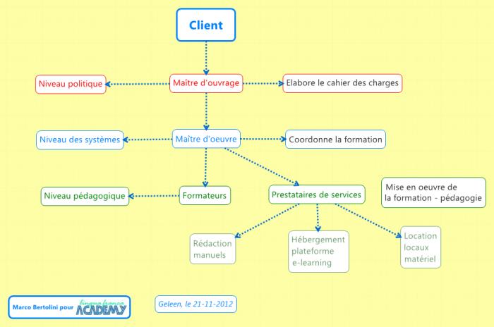 Illustration des tâches et responsabilités des différents niveaux en ingénierie de la formation