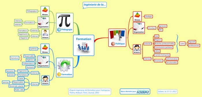 Trois niveaux d'intervention de l'ingénierie de l'information : la politique, les systèmes et la pédagogie