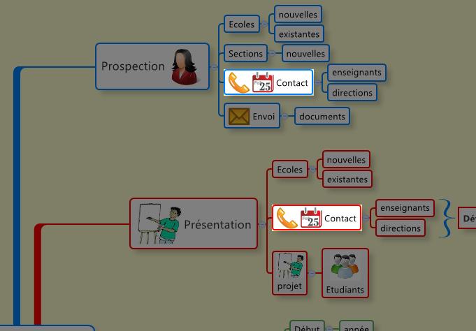Filtrage de l'information : mise en surbrillance des sujets à l'aide des marqueurs