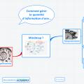 Mindmap - comment gérer une grande quantité informations