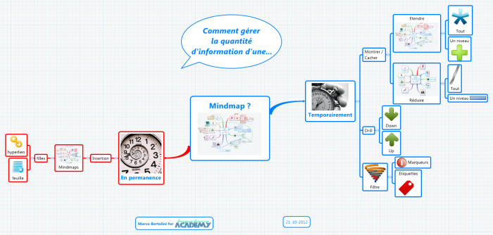 Les différents moyens de gérer une grande quantité d'infos dans une carte heuristique