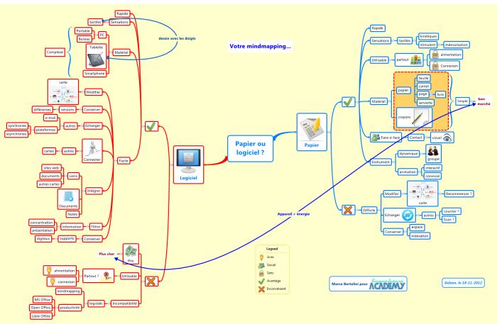 Quelle carte heuristique choisir en fonction des circonstances ?  Dessin manuel sur papier ou carte numérique avec logiciel ?