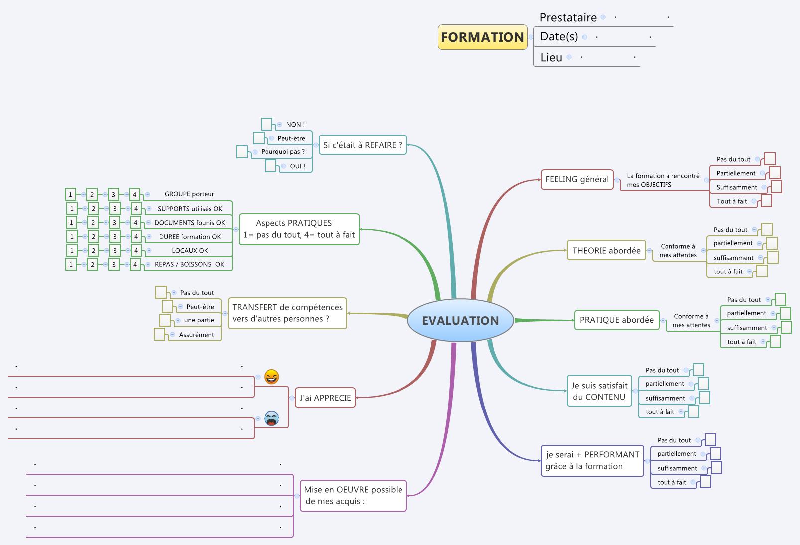 Une mindmap pour l valuation de vos formations formation 3 0 - Grille d evaluation formation ...