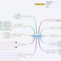 Une mindmap pour l'évaluation de vos formations