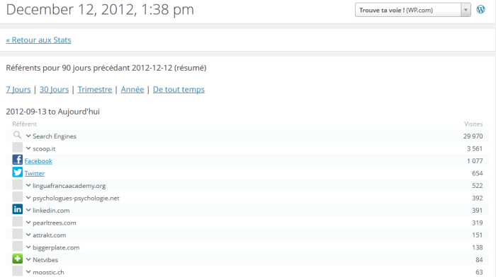 Statistiques du blog de septembre à décembre 2012 - Scoop it en seconde place