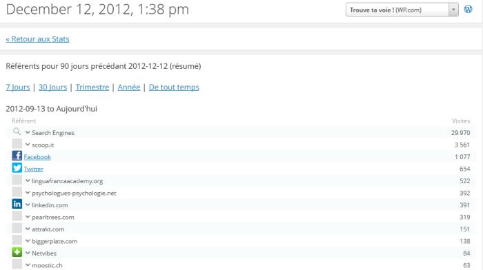 Statistiques du blog de septembre à décembre 2012 - Scoop it en seconde place